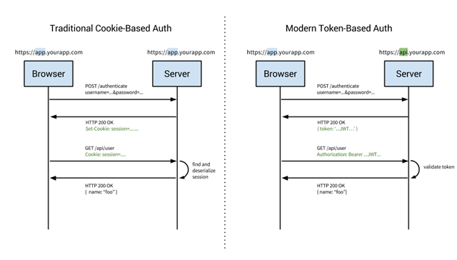 cookie-token-auth